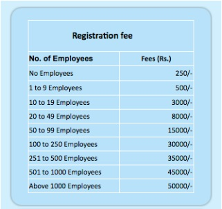Business registration for starting a business