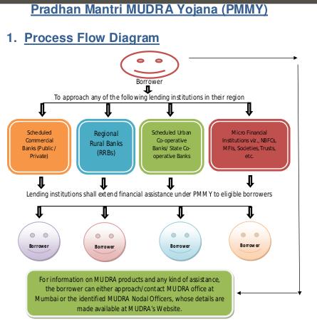 Mudra loan application process