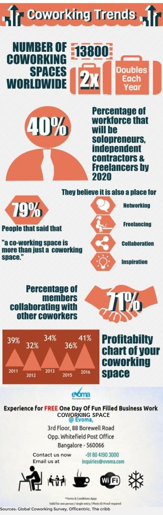 Evoma coworking space infographic, statistics and trends