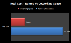 Coworking vs office space rental cost comparison