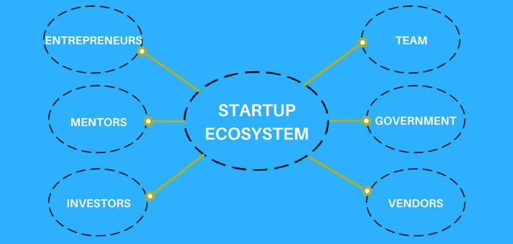 coworking startup ecosystem