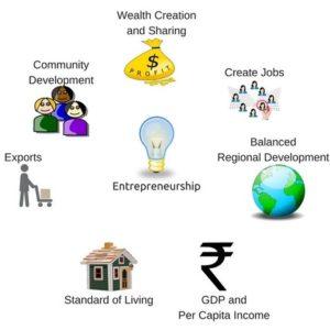 Entrepreneurship roles