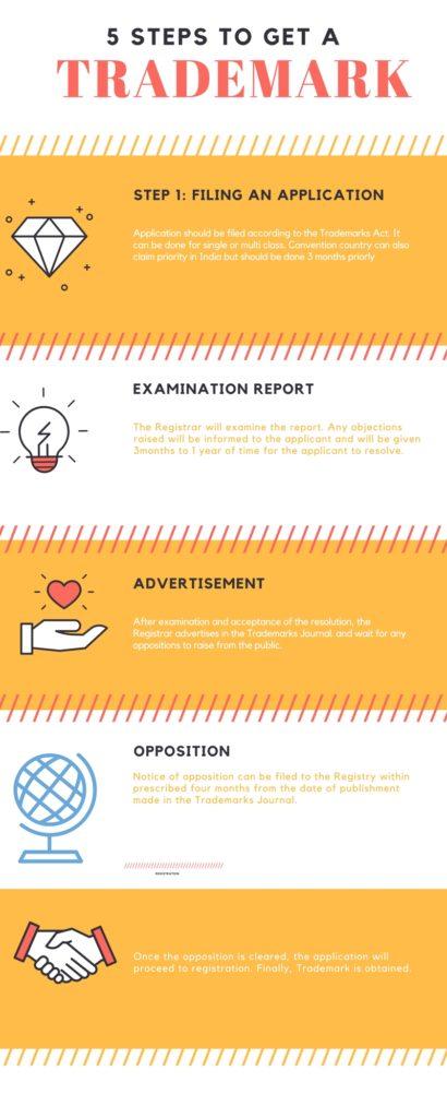 Trademark application guide