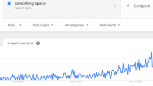 Coworking space India, Google trends