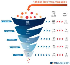 Startup funding chart CB Insights
