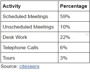 managerial activity distribution