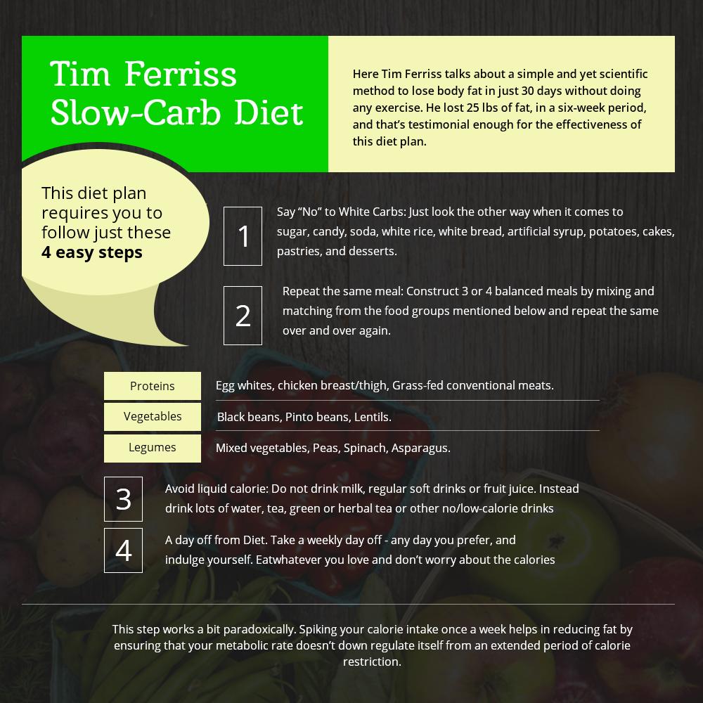 Tim Ferriss low-card diet