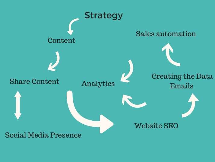 Inside sales strategy flow