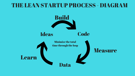 Lean startup process
