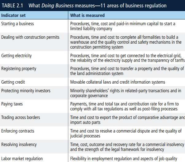 doing business criteria World Bank report