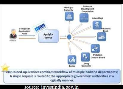 eBiz site selection G2B application portal