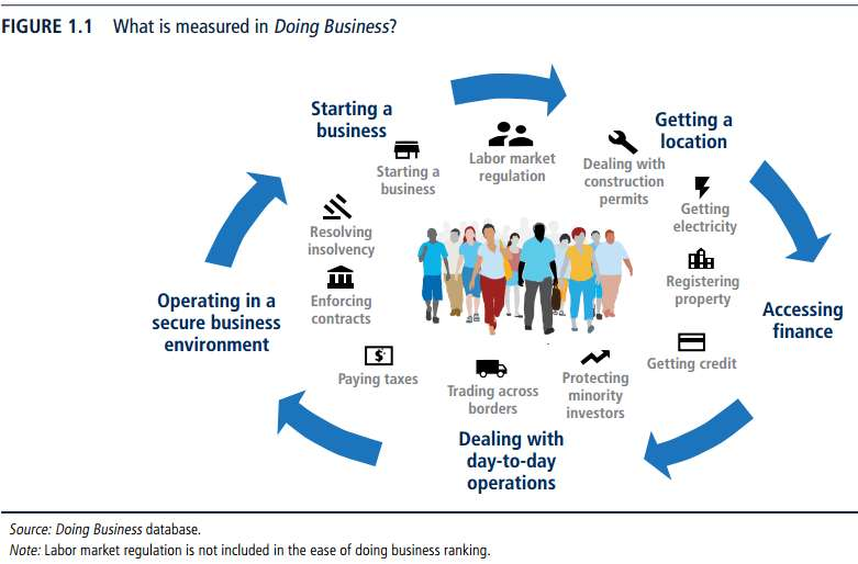 doing business metric world bank report