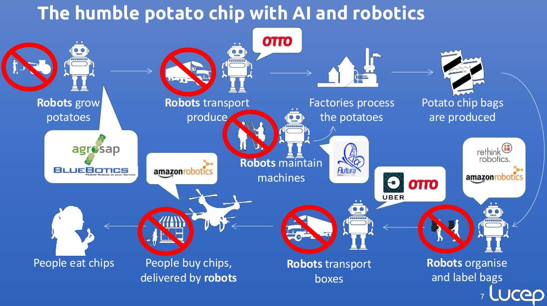 ai supply chain potato chip